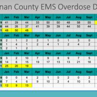 st-joseph-city-council-members-hear-grim-statistics-about-city-opioid-crisis